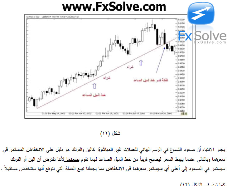 arabic-forex-book